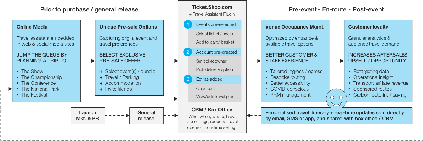 Streamlined 'customer-journeys' that boost conversion, visitor insight, revenues and repeat bookings